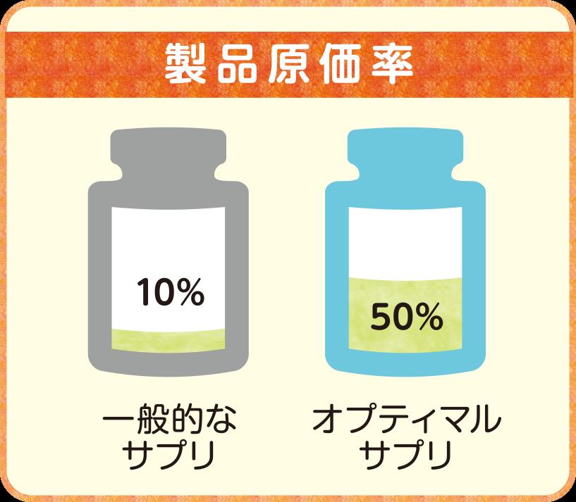 オプティマルサプリの製品原価